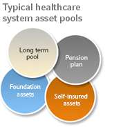 Typical healthcare system asset pools