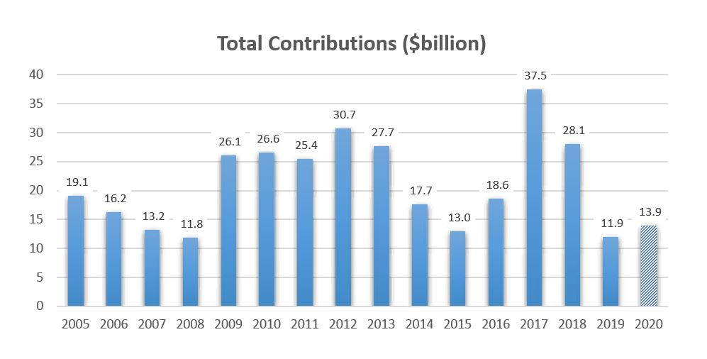 total contribution 2005- 2020